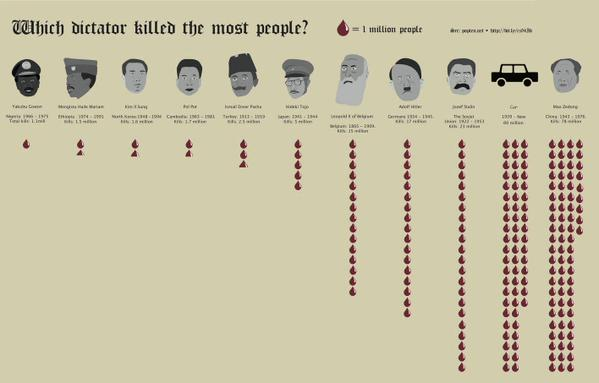 Quale dittatore ha ucciso più persone Which Dictator killed the most people car automobile