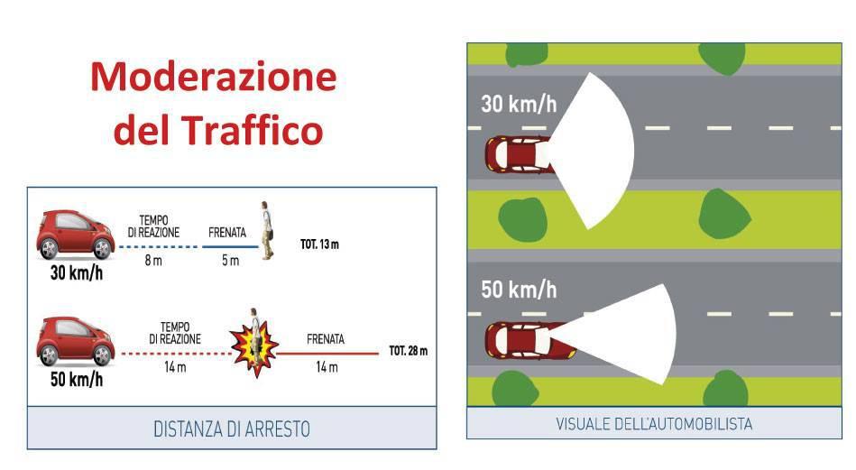 Moderazione del Traffico tempi di reazione 30 kmh 50 kmh
