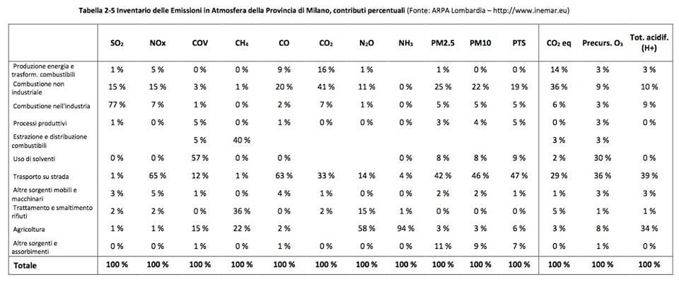 Inventario delle Emissioni in Atmosfera della Provincia di Milano 2014 ARPA Lombardia