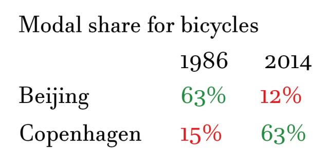 Modal share for Bycicle Beijing Copenhagen