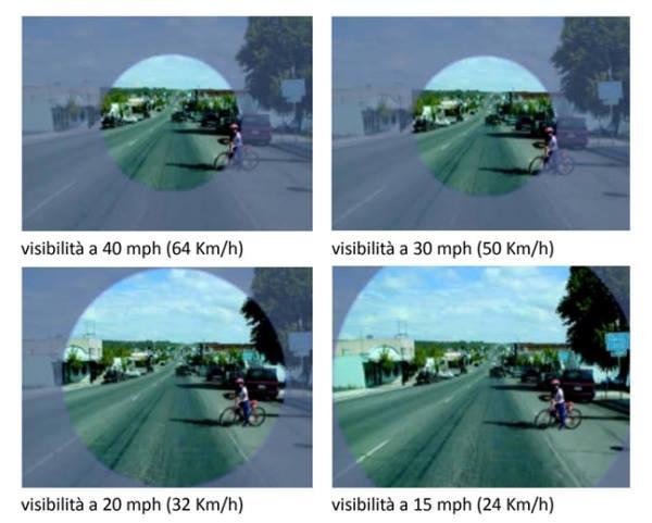 visibilità a diverse velocità