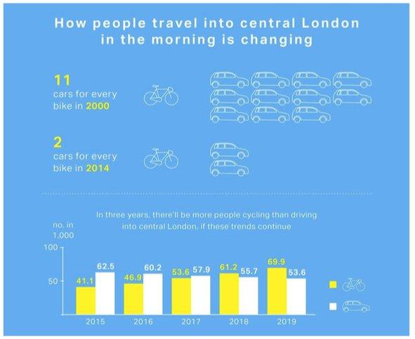 Evoluzione trasporti privati a Londra 2000-2014