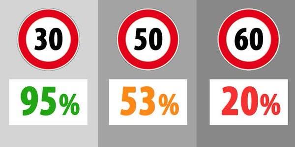 1 impatto 30 - 50 - 60 km h