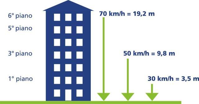 2 impatto 30 - 50 - 60 km h