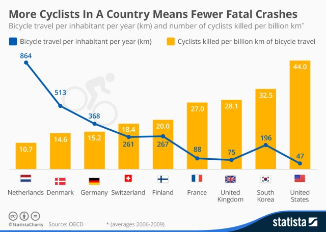 More_Cyclists_In_A_Country_Means_Fewer_Fatal_Crashes_n