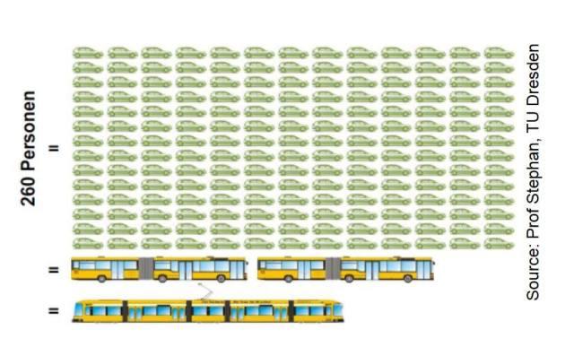 260  persone trasportate in auto autobus tram