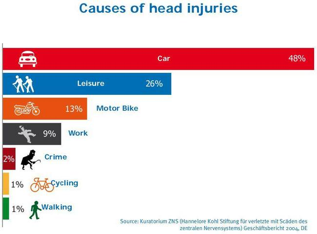 Statistiche traumi testa auto sport motocicletta lavoro criminalità bici ciclisti pedoni
