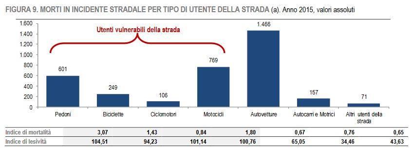 morti-in-icindente-stradale-per-tipologia-di-veicolo-2015