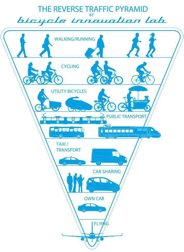 the-reverse-traffic-pyramid