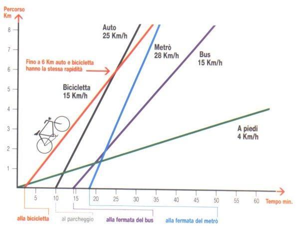 grafico1_01-confronti-auto-bici-mezzi-pedoni