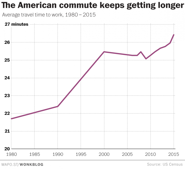 american-commute-2017