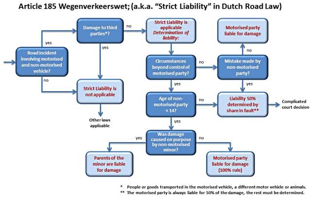 diagramma responsabilità auto bici incidenti strict-liability