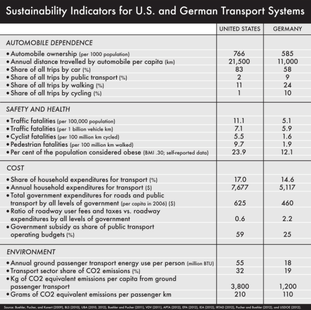 indicatori-trasporti-usa-germania-traffico-incidenti-costi-automobile-bici-mezzi-pubblici