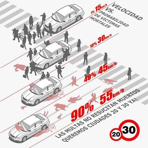 zona 30 effetti diverse velocità pericolo