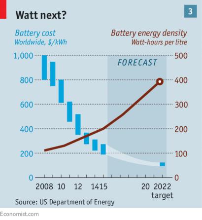 battery cost energy density economist 2017