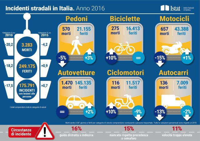 istat incidenti stradali in italia 2016