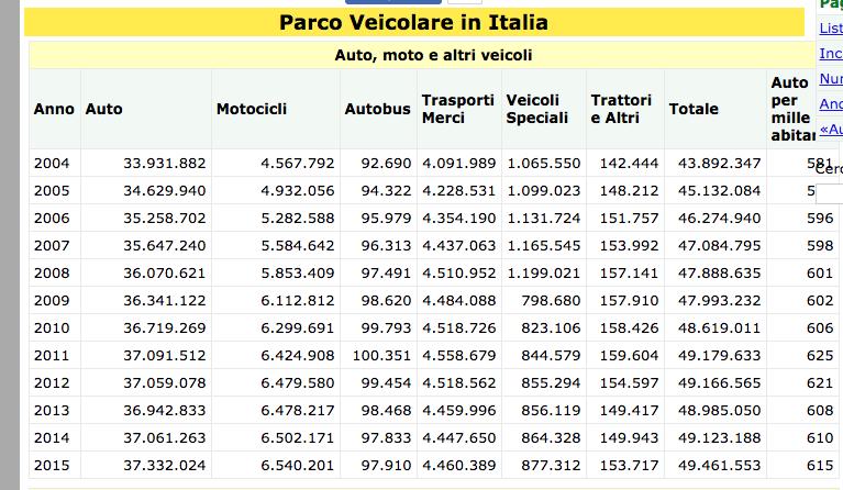 Parco veicolare in Italia 2015 Screenshot 2017-10-25 08.18.07