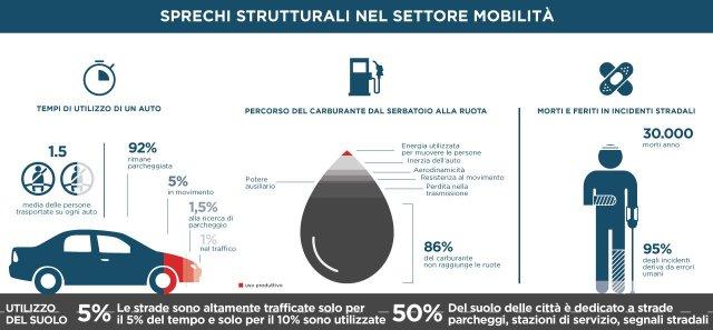 sprechi strutturali settore mobilità automobile carburanti