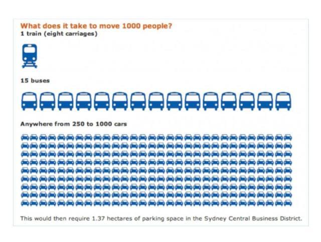 confronto capacità treno autobus pullman automobile
