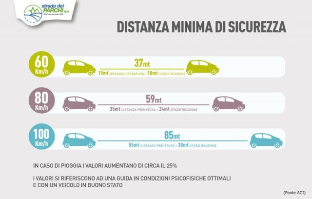 distanza-sicurezza-02aci-e1476169083608