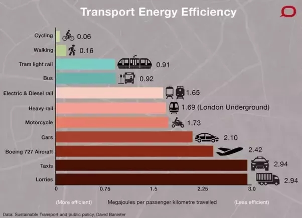 efficienza energetica dei diversi mezzi di trasporto