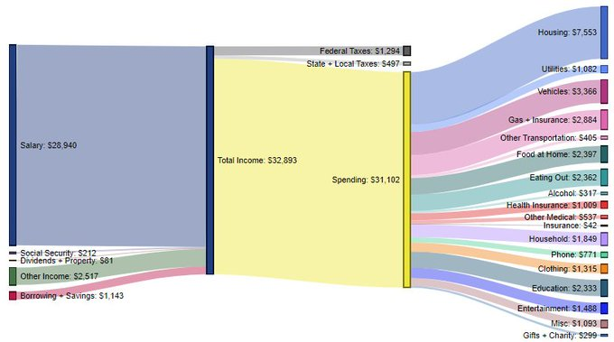 spesa media famiglie salario casa auto viveri ecc