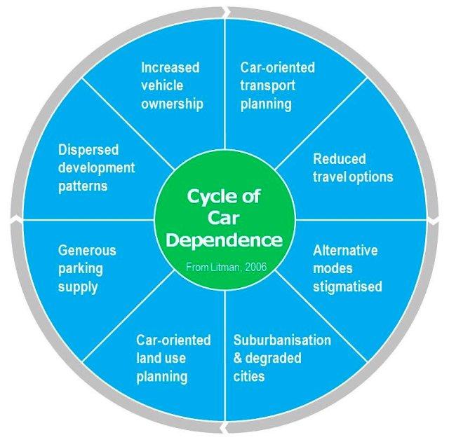 Ciclo della dipendenza da automobile