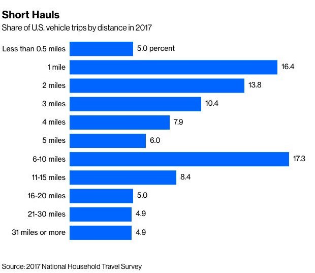 spostamenti distanza stati uniti 2017 Nationa Household Travel Survey