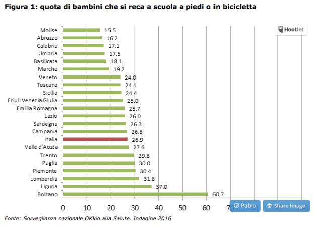 Screenshot 2018-09-26 18.16.11 bambini a scuola a piedi o in bici italia