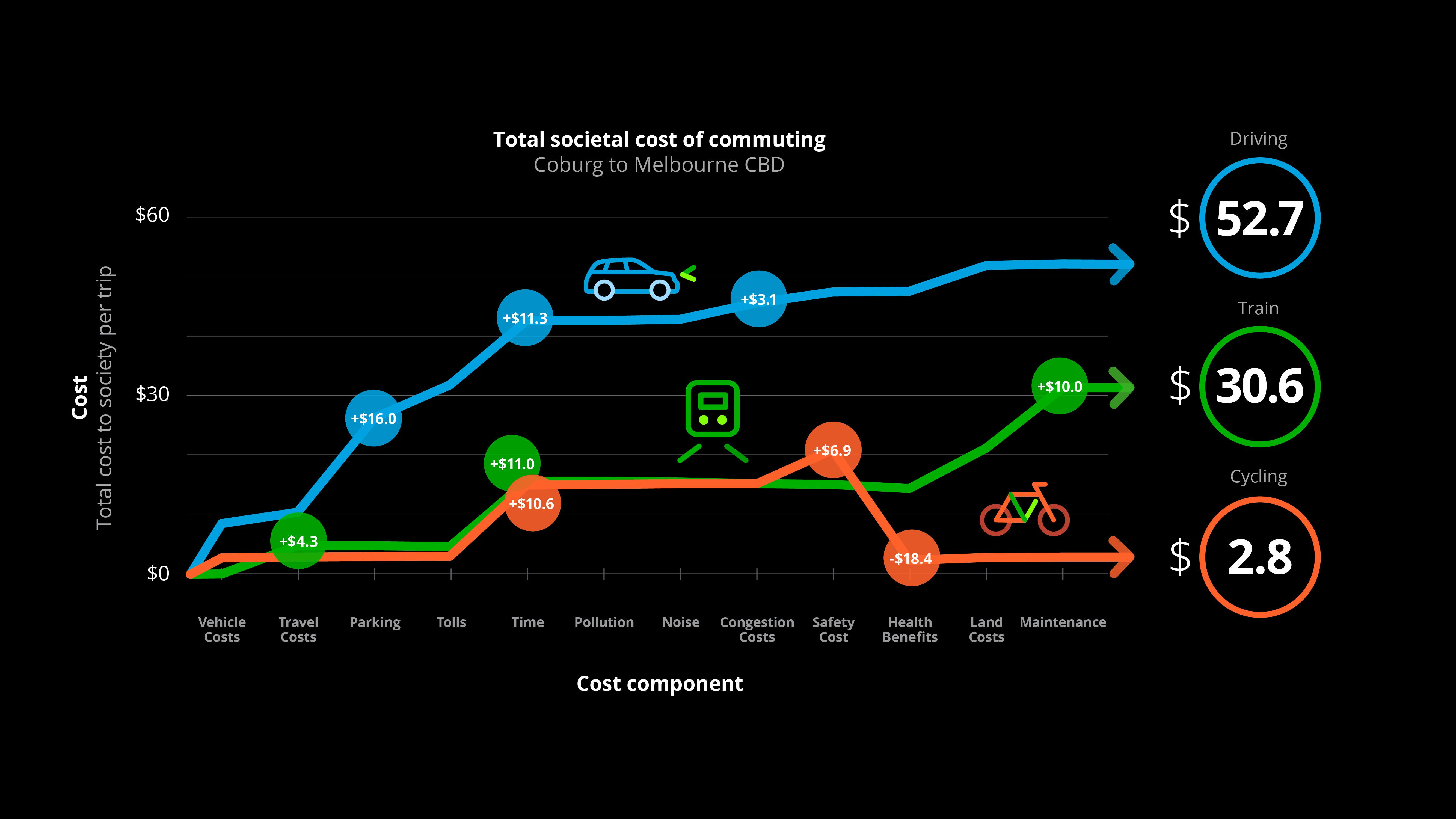 Total Societal Cost of Commuting Deloitte Melbourne.jpg
