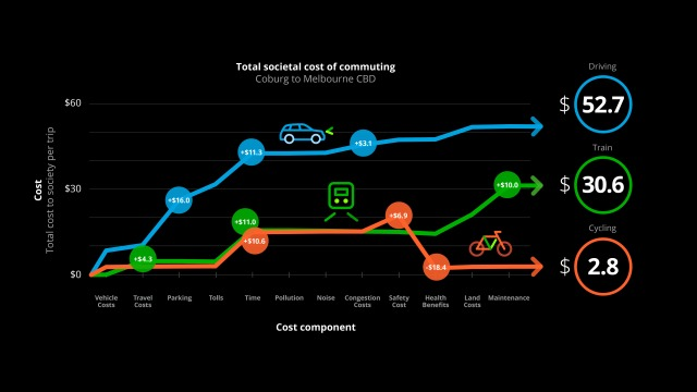 Total Societal Cost of Commuting Deloitte Melbourne.jpg