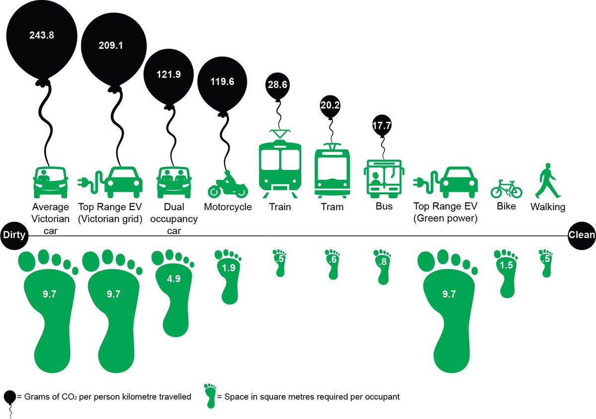 anidrice carbonica prodotta spazio urbano occupato da mezzi di trasporto auto bus bici pedone andare a piedi