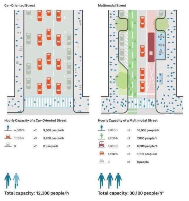 capienza strada urbana auto pista ciclabile mezzi pubblici tpl pedoni