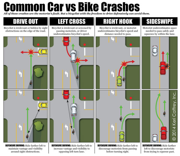 common-car-and-bike-crashes