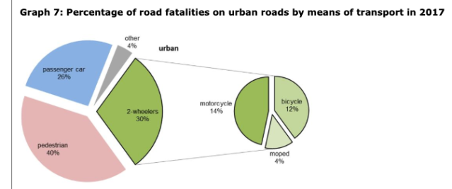 Percentage of road fatalities on urban roads by means of transport in 2017 Screenshot 2019-04-05 07.31.43.png